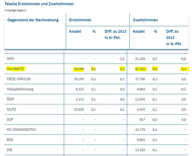 100% mehr Wähler für Die PARTEI in NRW!